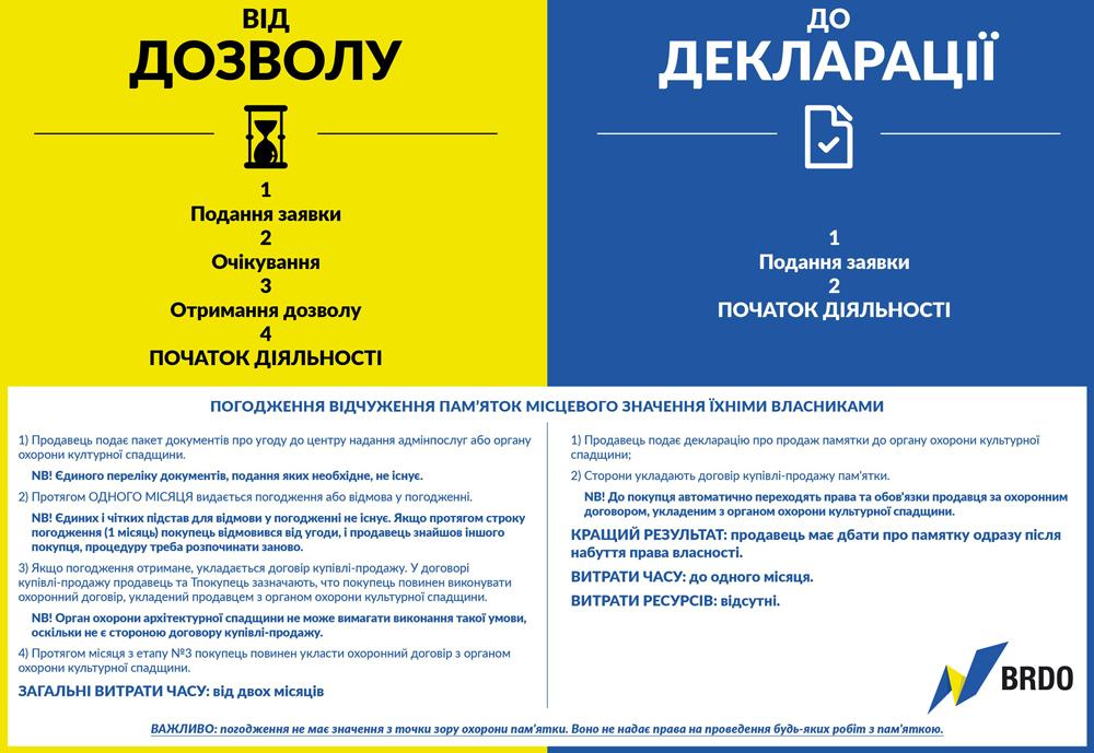 інфографка_скасування_дозволів_1
